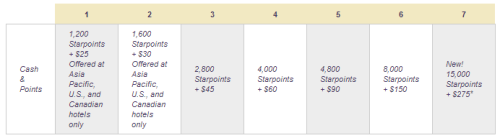 Pre March 3, 2013 Starwood Cash and Points Redemption Chart